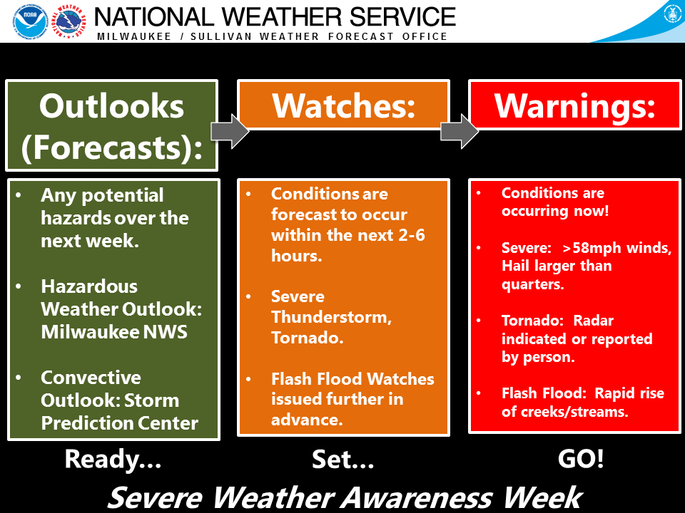 wiki list national weather service forecast offices