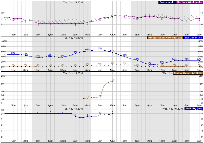 Hourly Weather Graph