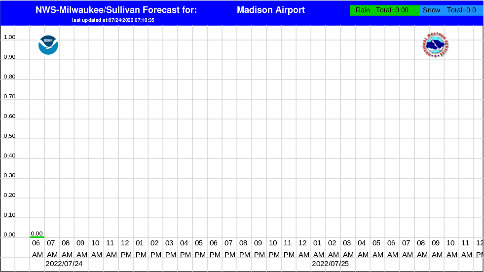 how to read aviation weather forecast
