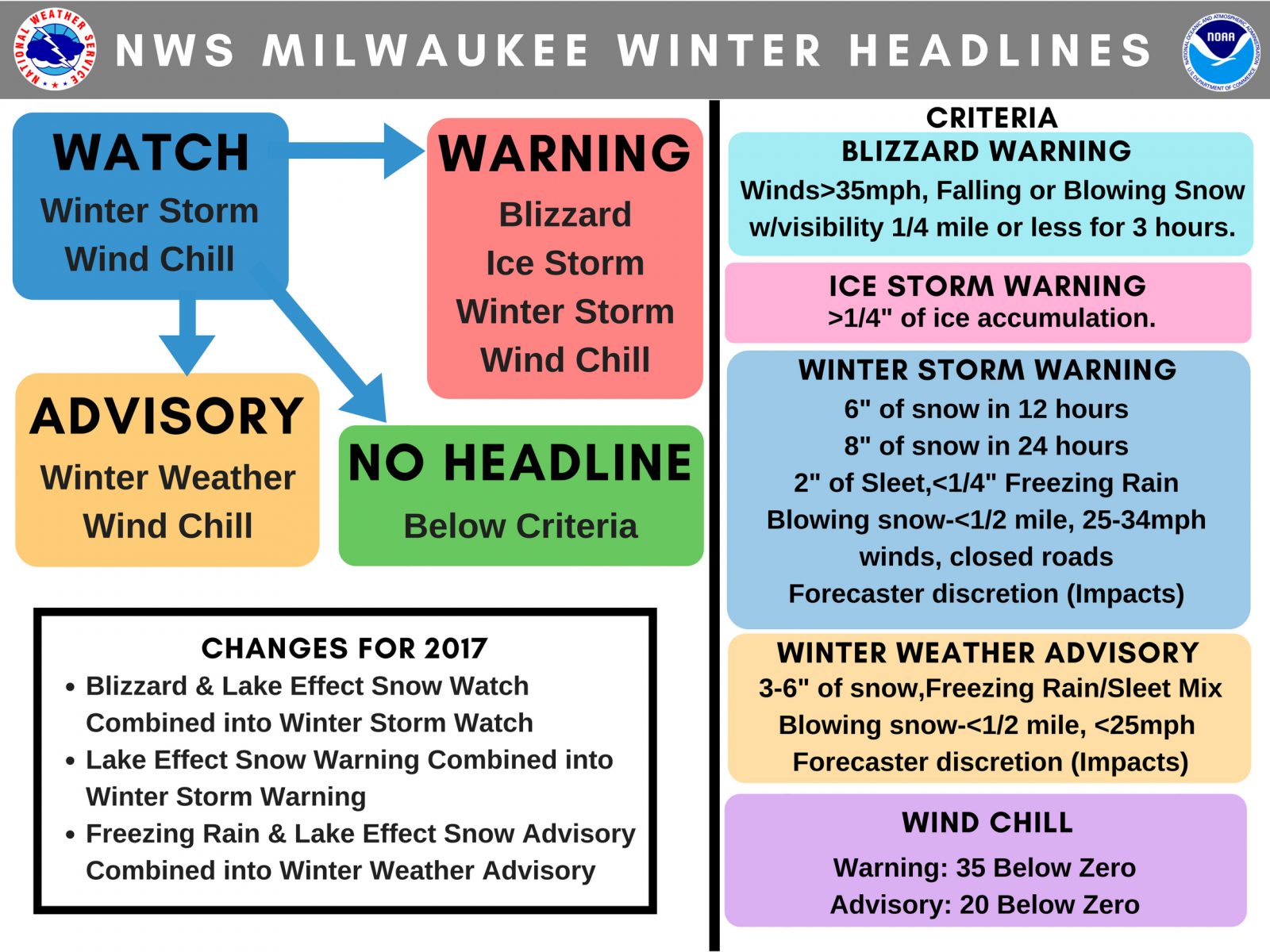 Winter Weather Headlines