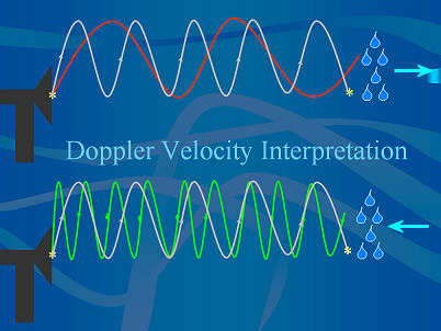 image of doppler shift