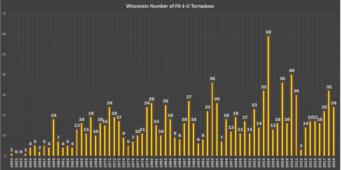 Number of F0, 1 , or Unknown Tornadoes in Wisconsin