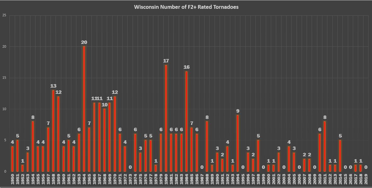 Number of F2 or higher tornadoes per year in Wisconsin