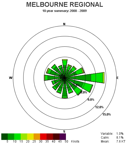 east central florida wind roses : wind diagram melbourne - findchart.co