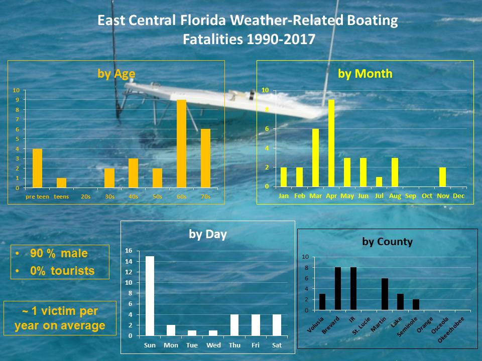East Central Florida Marine Information