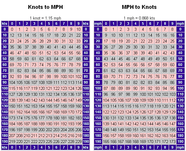 Click Here For Knots To Mph Conversion