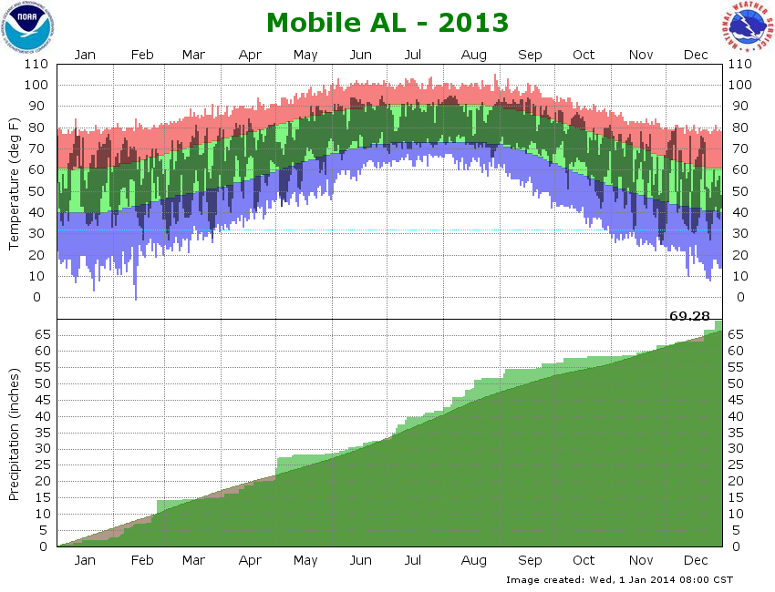 National Temperature Map >> Temperature and Precipitation Graph for Mobile