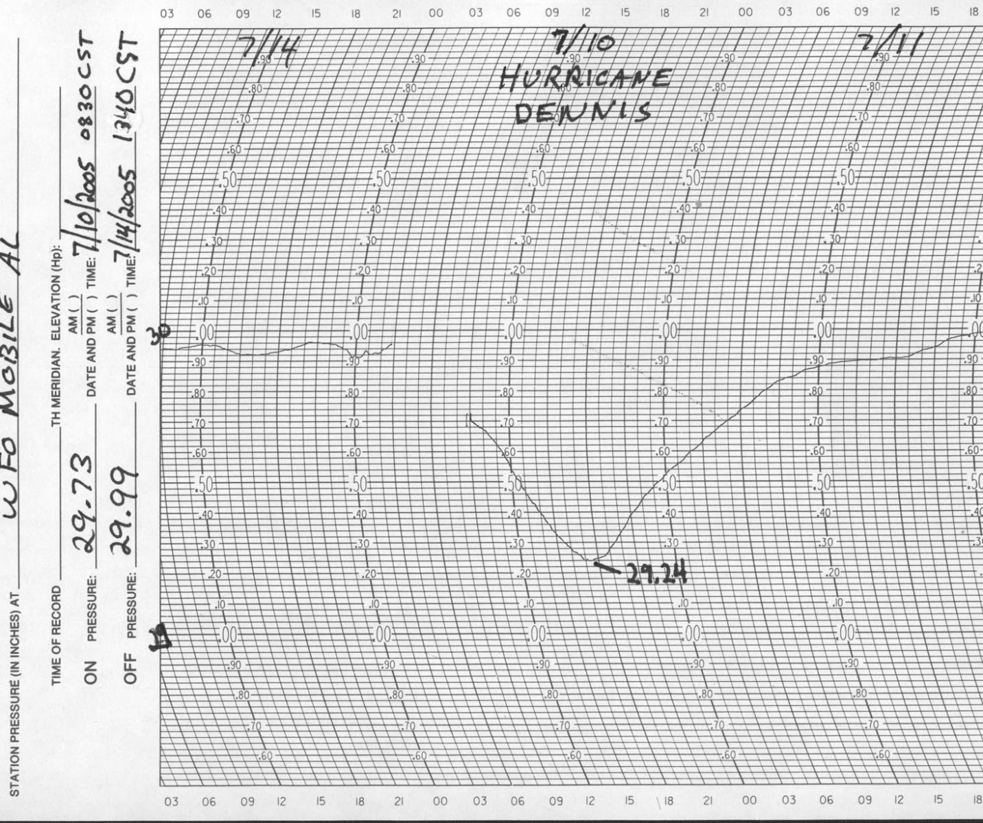 Hurricane dennis july 10 2005 microbarograph chart from nws mobile nvjuhfo Choice Image