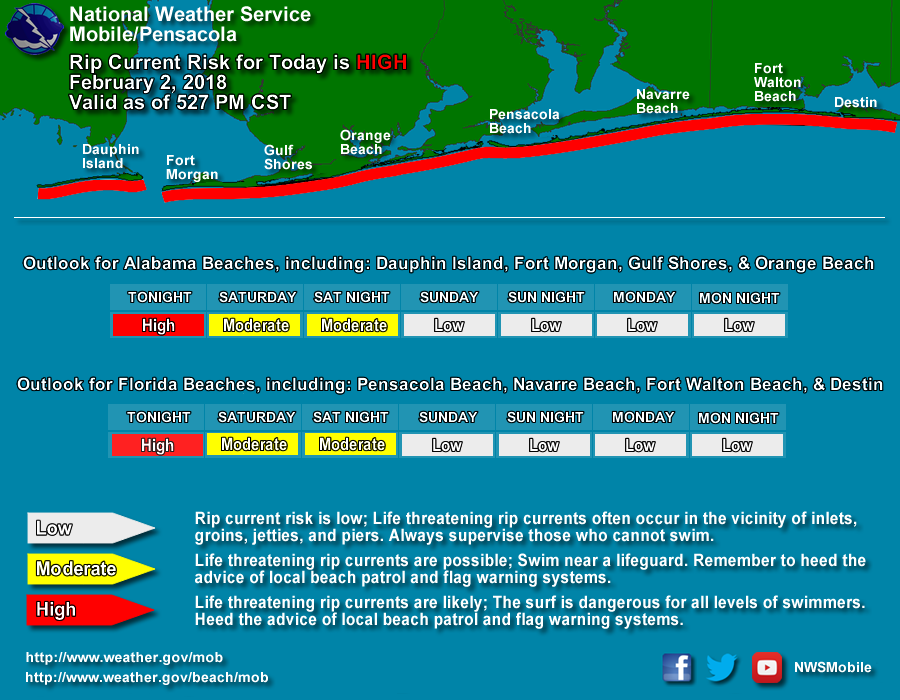 NWS Mobile/Pensacola Extends Rip Current Forecast to 4 Days