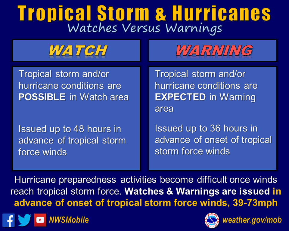 https://www.weather.gov/images/mob/tropics/Criteria_Tropical.png