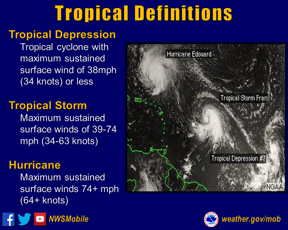 Tropical Definitions