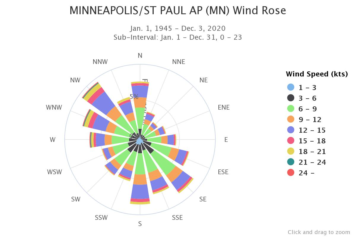 windRose graphic