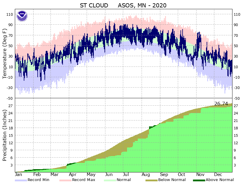 graph of temperatures and precipitation this year at STC airport