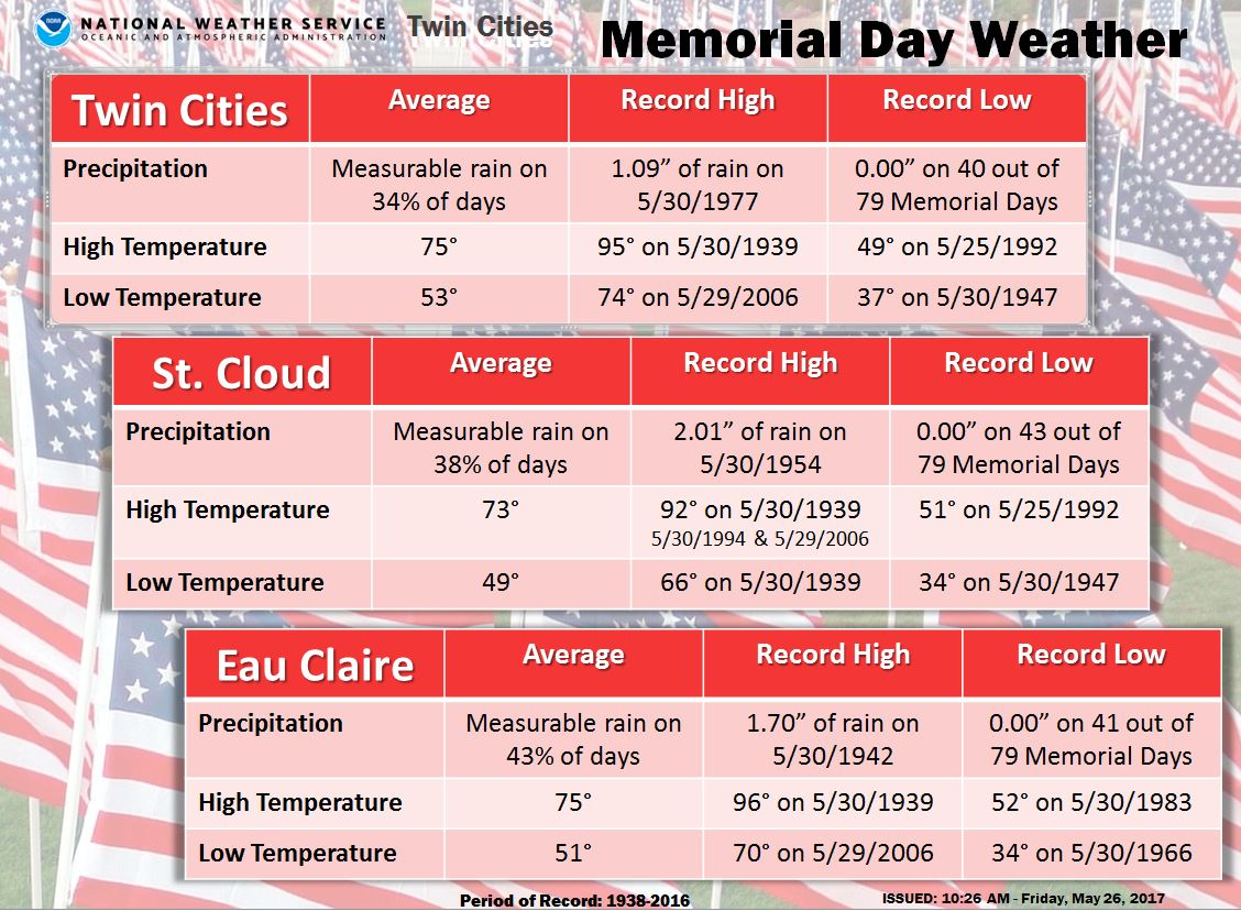 Memorial Day Weather Over The Years