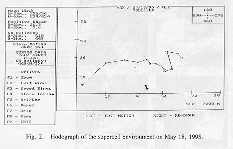 Hodograph of the supercell environment on May 18, 1995.