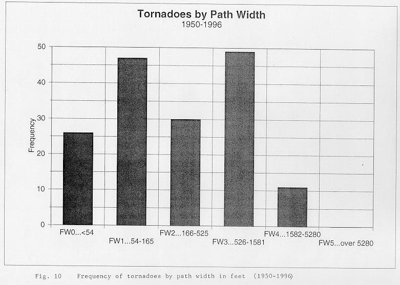 Frequency of tornadoes by path width between 1950 and 1996 across the NWSO Knoxville/Tri-Cities County Warning Area.