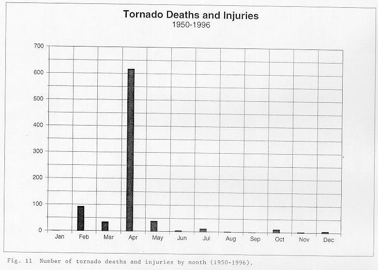 Number of tornado deaths and injuries by month between 1950 and 1996 across the NWSO Knoxville/Tri-Cities County Warning Area.