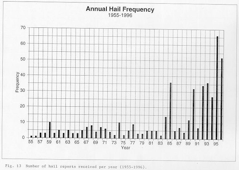 Number of hail reports received per year between 1955 and 1996 across the NWSO Knoxville/Tri-Cities County Warning Area.