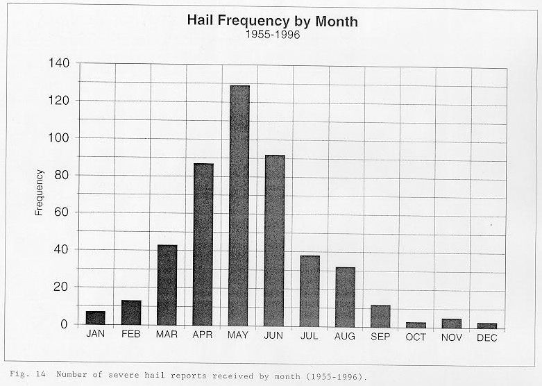 Number of severe hail reports received by month between 1955 and 1996 across the NWSO Knoxville/Tri-Cities County Warning Area.