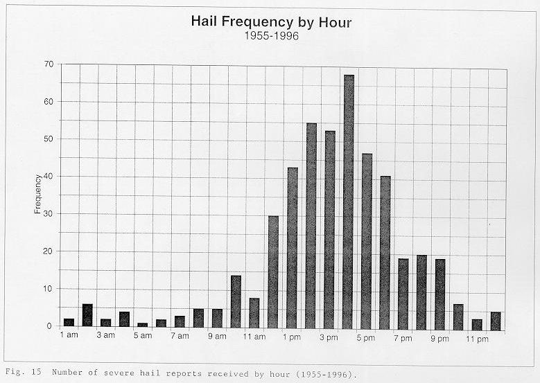 Number of severe hail reports received by hour between 1955 and 1996 across the NWSO Knoxville/Tri-Cities County Warning Area.