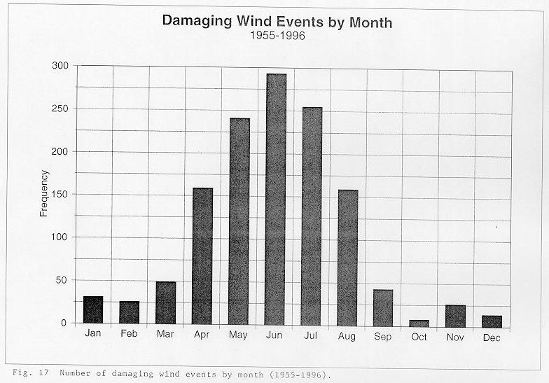 Number of damaging wind events by month between 1955 and 1996 across the NWSO Knoxville/Tri-Cities County Warning Area.