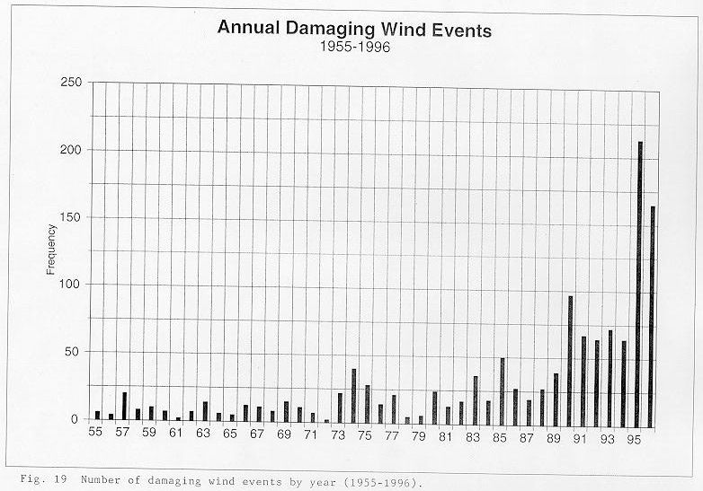 Number of damaging wind events by year between 1955 and 1996 across the NWSO Knoxville/Tri-Cities County Warning Area.