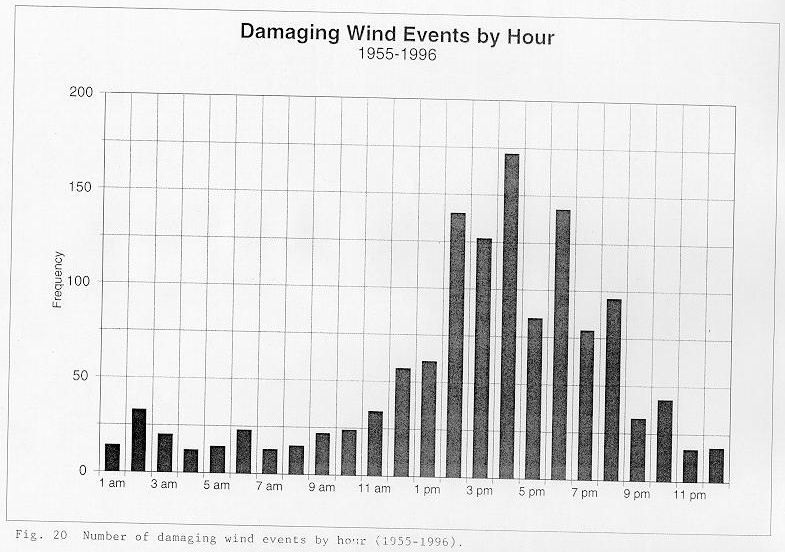 Number of damaging wind events by hour between 1955 and 1996 across the NWSO Knoxville/Tri-Cities County Warning Area.