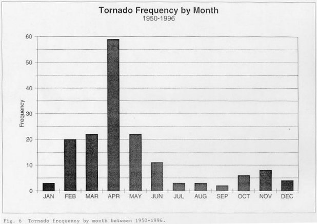 Tornado frequency by month between 1950 and 1996 across the NWSO Knoxville/Tri-Cities County Warning Area.