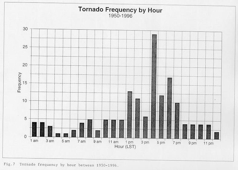 Tornado frequency by hour between 1950 and 1996 across the NWSO Knoxville/Tri-Cities County Warning Area.