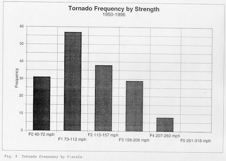Tornado frequency by F-scale between 1950 and 1996 across the NWSO Knoxville/Tri-Cities County Warning Area.