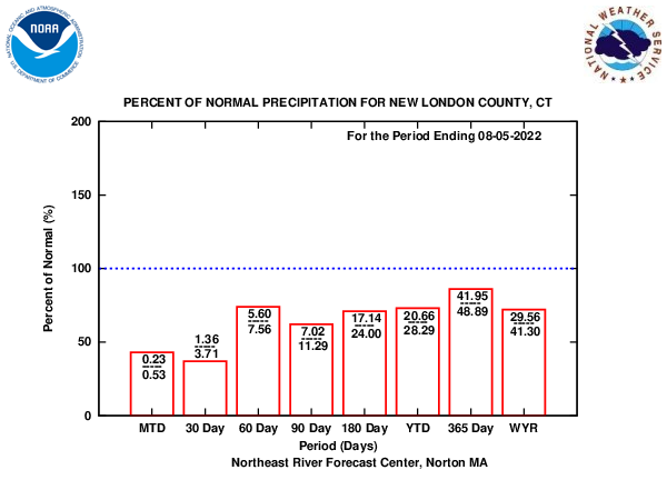 NERFC Precipitation Bar Charts
