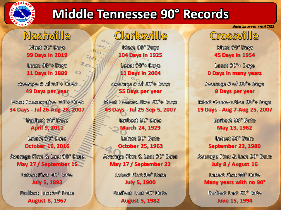 90 degree records