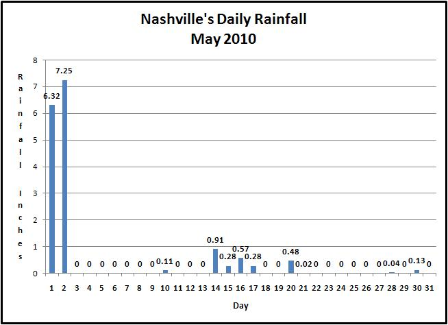 Nashville Daily Rainfall