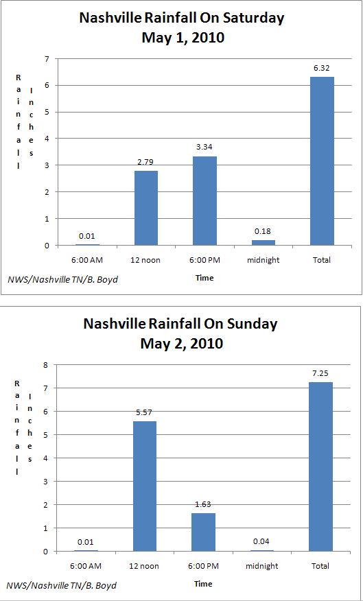 Nashville Rainfall May 1 & 2 2010