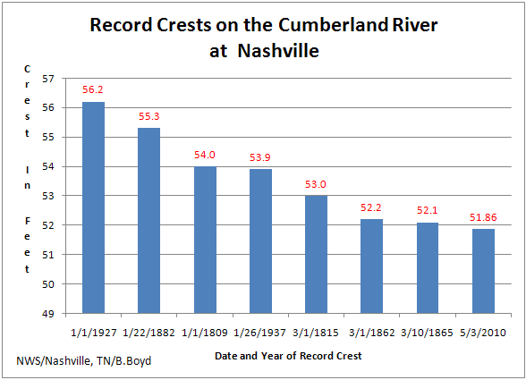 Record Crests on the Cumberland River at Nashville