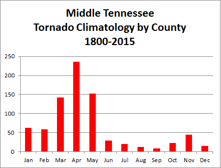 Tennessee Tornadoes 1950 to 2015