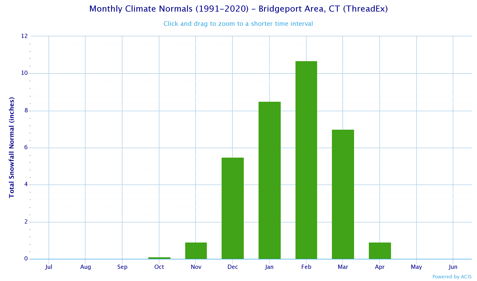 Local Climatological Data