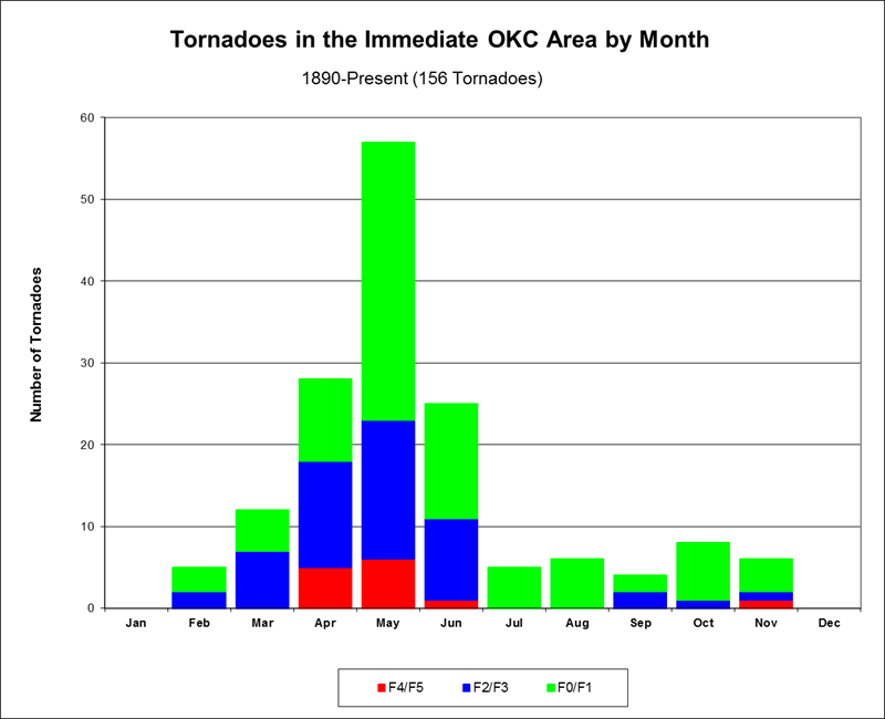 Figure 2. Annual Distribution of Tornadoes in the Immediate OKC Area by Month, 1890-Present.