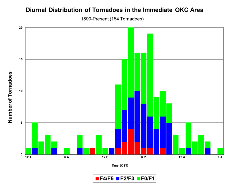 Figure 3: Diurnal distribution of tornadoes in the immediate Oklahoma City, Oklahoma area by CST hour, 1890-Present.