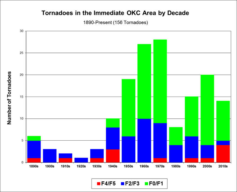 Figure 4: Tornado frequency in the immediate Oklahoma City, Oklahoma area by decade, 1890-Present.