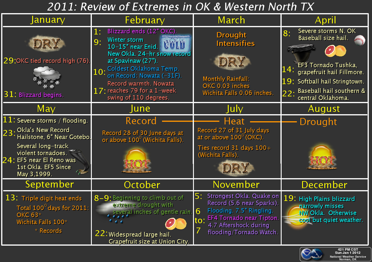 2011 NWS Norman Weather Review Graphic