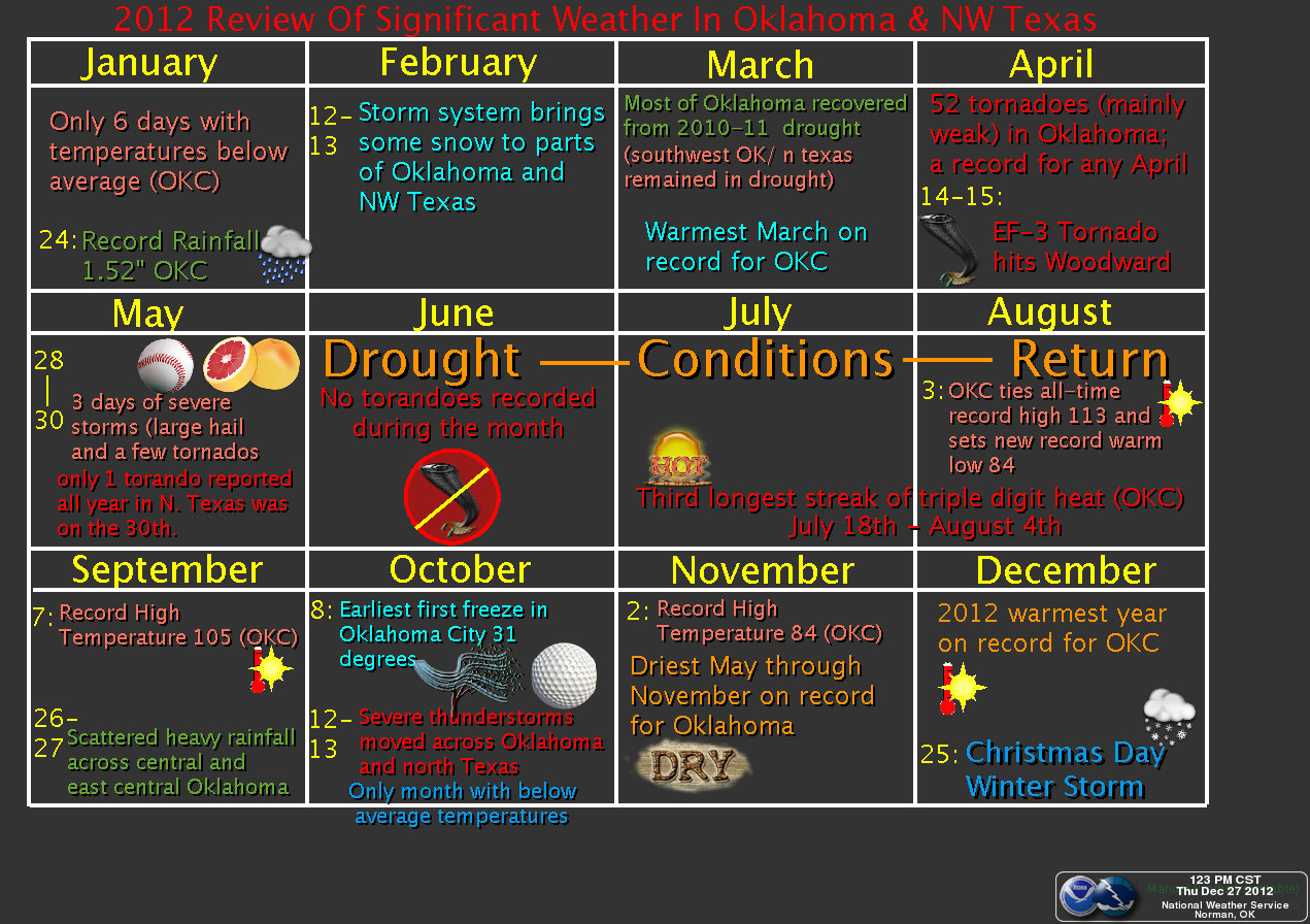 2012 NWS Norman Weather Review Graphic