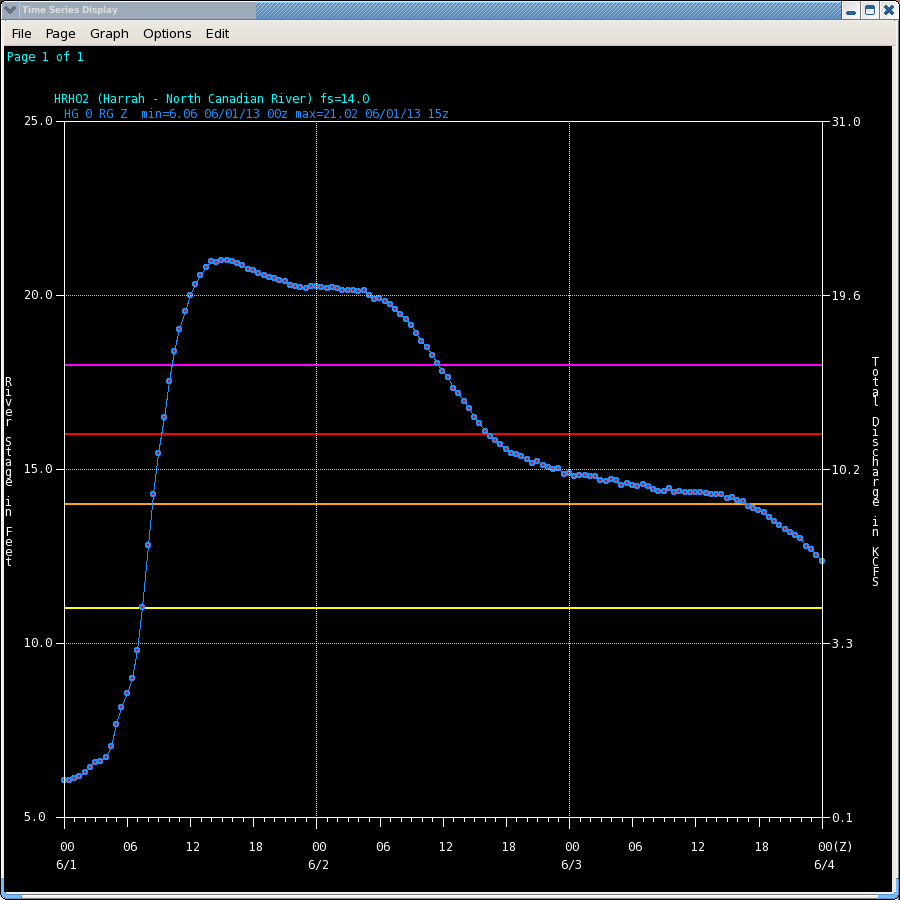 Hydrograph of the North Canadian River at Harrah, OK (HRHO2)