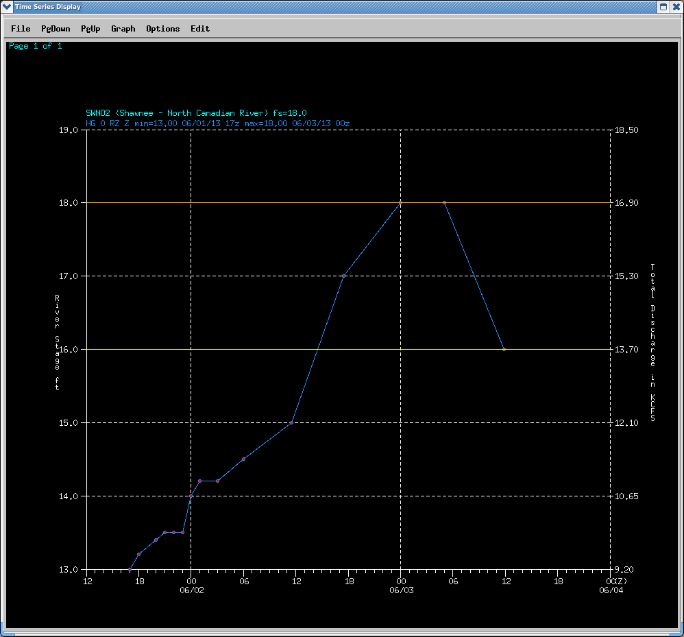 Hydrograph of the North Canadian River near Shawnee, OK (SWNO2)