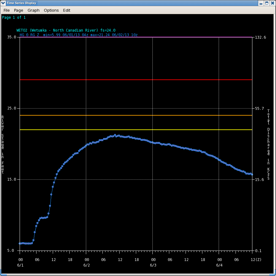 Hydrograph of the North Canadian River near Wetumka, OK (WETO2)