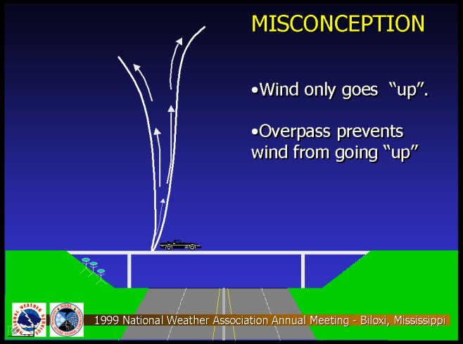 Misconception  of Tornadic Winds