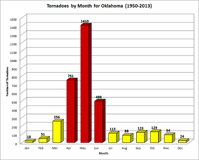 Frequency of Tornadoes by Month in Oklahoma (1950-2013)