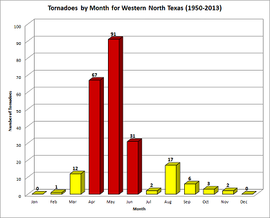 Frequency of Tornadoes by Month in Western North Texas (1950-2013)
