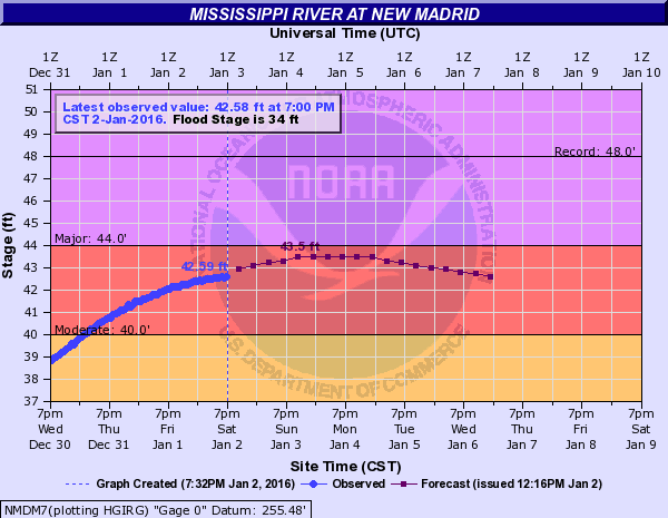 Archived hydrograph for New Madrid