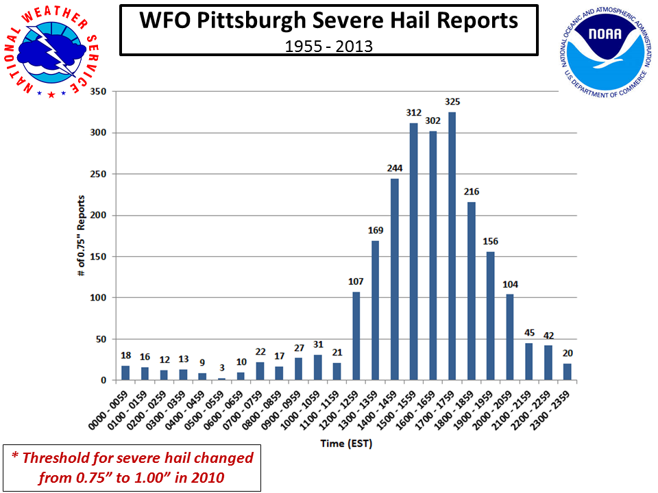 Hail frequency by month hail frequency by hour